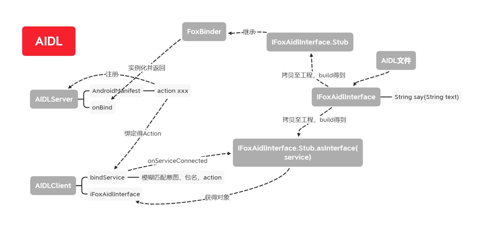 AIDL结构